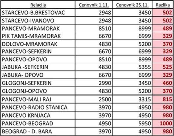 Mesecna Karta Atp Do Beograda Za Zaposlene Poskupela Za 1000 Dinara