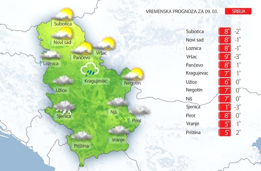 vremenska prognoza za pancevo